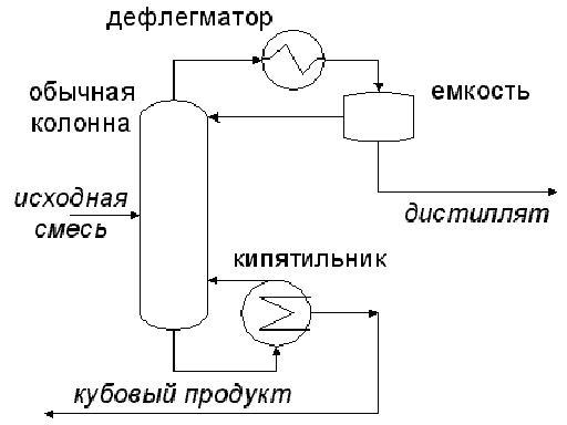 Описание схемы ректификационной установки